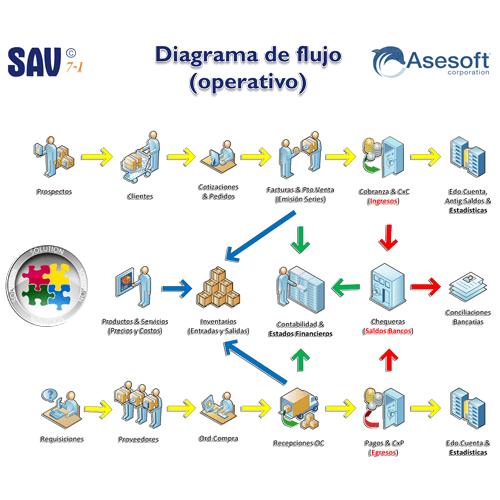 Diagrama-SAV7-4