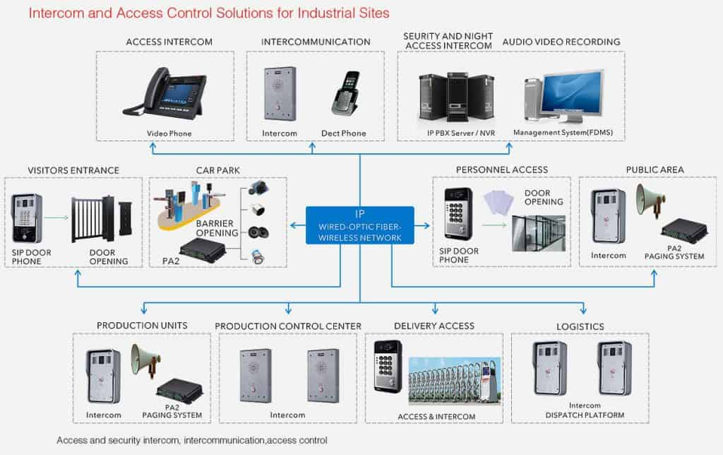 Intercom Industrial Solutions